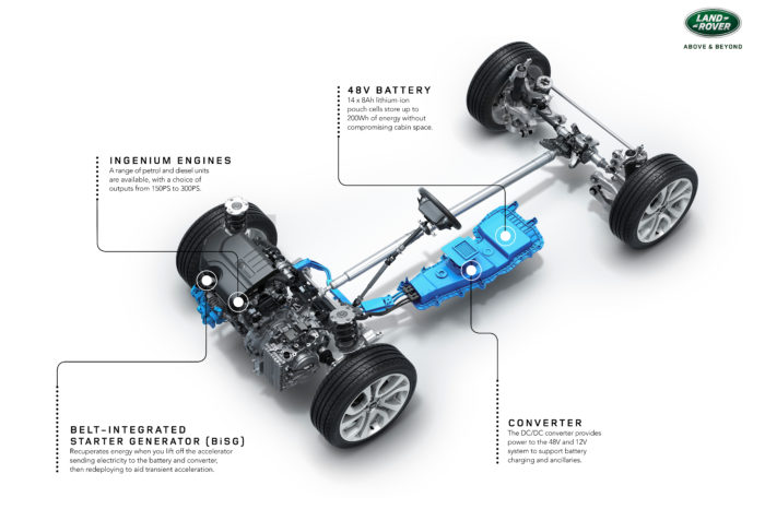 48-Volt mild-hybrid technology to become the norm