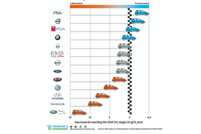 T&E: 'Most carmakers on track to meet EU CO2 target'