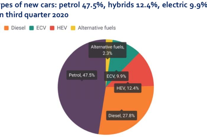 Sales of EVs and PHEVs more than tripled in the EU during Q3