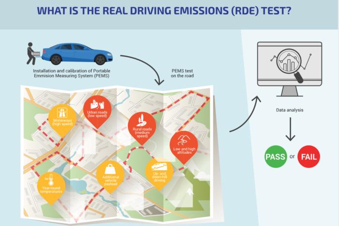 German VDA sounds alarm bell about Euro 7 emission standards