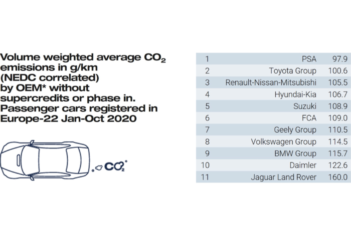 French manufacturers best in reaching CO2 targets