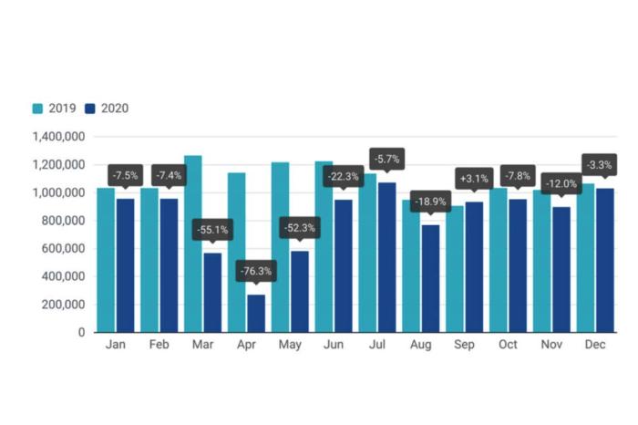 ACEA: '2020 saw biggest drop in car demand ever'