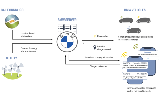 BMW ChargeForward: charging with excess renewable energy