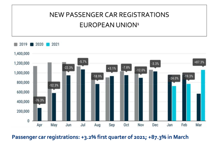 Is the European car market starting to recover?
