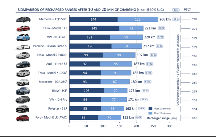P3 EV Charging Index: Mercedes EQS gets furthest