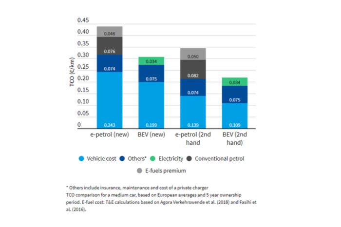 T&E: 'e-fuels in cars make no economic or environmental sense'