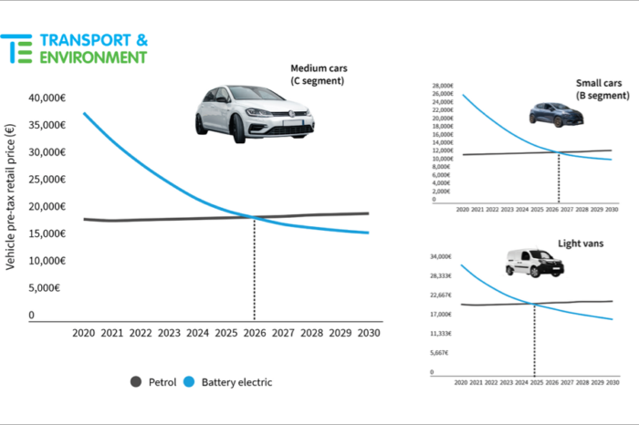 BNEF: 'EVs cheaper than ICE cars in Europe by 2025-2027'