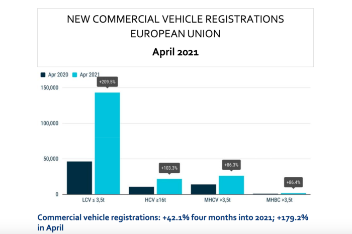ACEA: commercial vehicles sales increase of 42% in EU