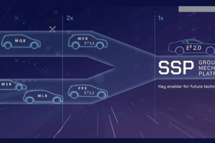 VW presents 'New Auto' strategy for 2030