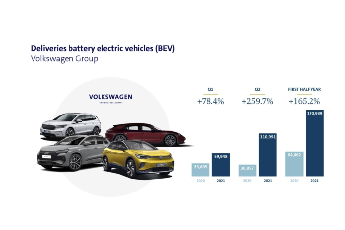 VW sold 170 939 BEVs in the first half of 2021