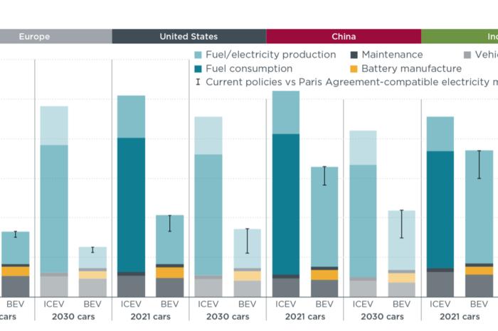 ICCT study: BEVs already emit 70% less CO2