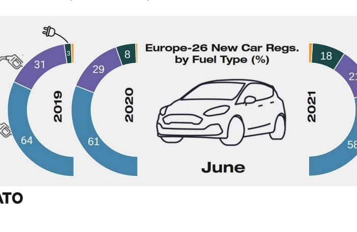 JATO: BEVs and PHEVs mark new record share of 18,5%