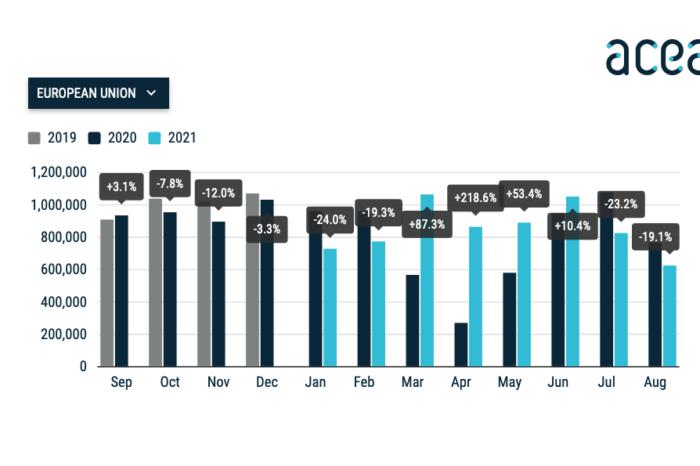 Weak summer sales slow European car market down