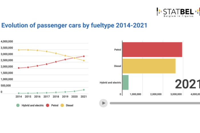 Belgian car fleet grows by 16 861 EVs and 104 109 hybrids