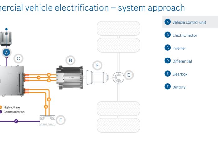 Bosch presents super-efficient e-motor for commercial vehicles